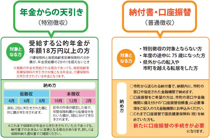 保険料の納付方法が説明されている図です。
