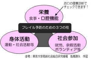 図:フレイル予防のための3つの柱